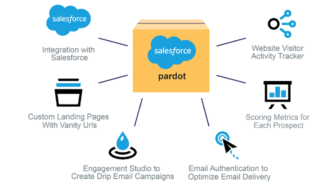 pardot salesforce implementation