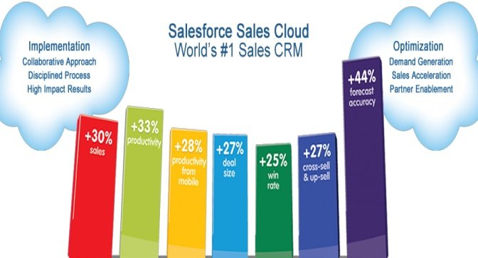 Simple Guidelines Salesforce Sales Cloud Implementation